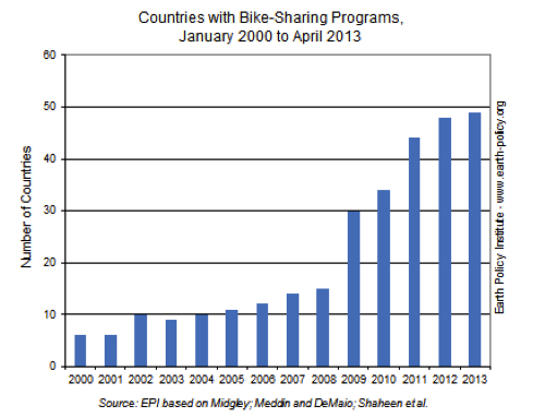 Countries with Bike Share Programs