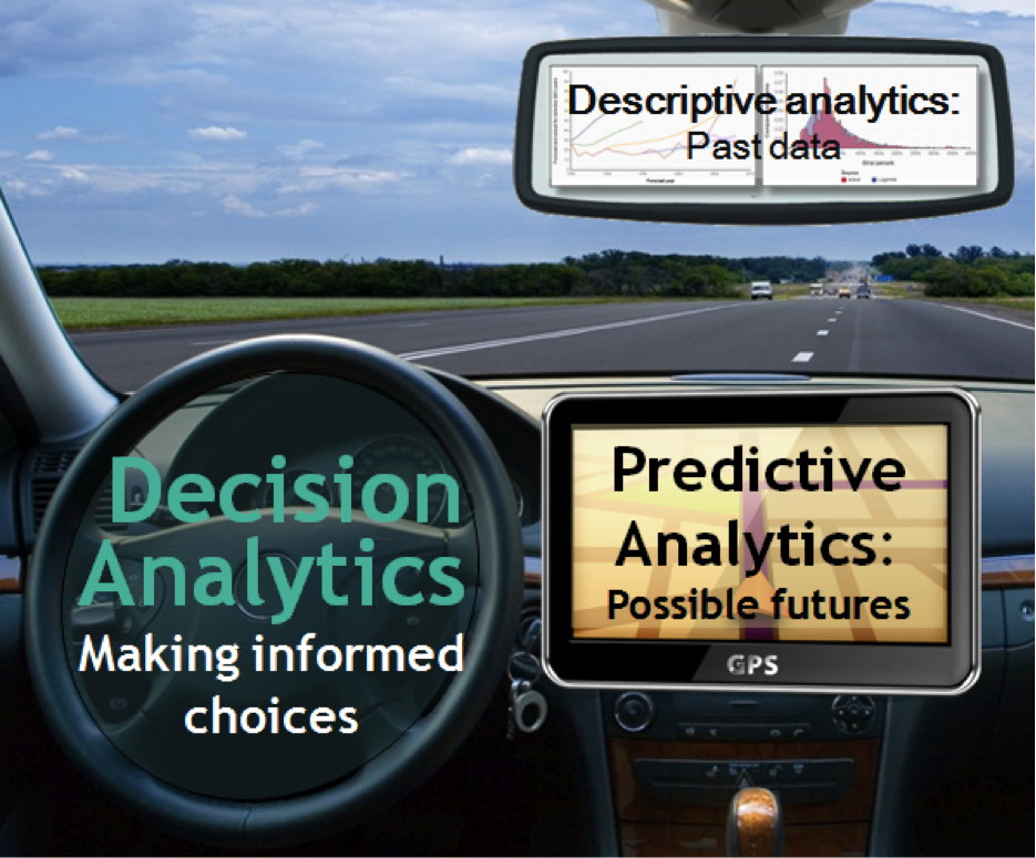 Decision Analytics - Making Informed choices