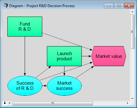 Influence diagram for R&D decision making