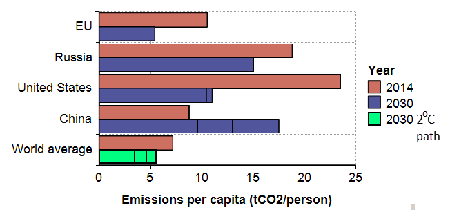 Chart of emissions per capita for EU, Russia, US, China, and global average for 2014 and 2030